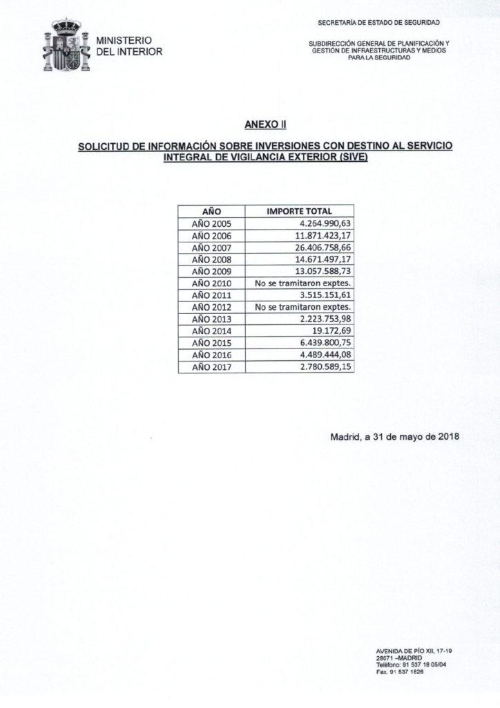 Gastos_Vallado_Ceuta_Y_Melilla_02